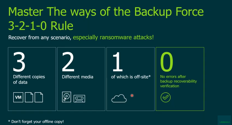 Ransomware: How to make sure backups are ready for a real attack